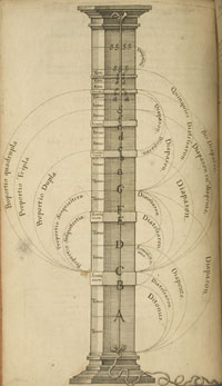 This is a musical instrument for measuring relationships between musical intervals. Since antiquity monochords have been used to demonstrate the mathematical principles underlying music. In this illustration from Robert Fludd's Utriusque cosm