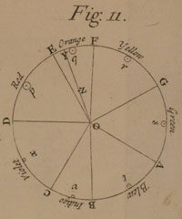 Newton's colour wheel, illustrating the relationship between diatonic note intervals and colours as shown in his Opticks. Each segment relates to one of the seven diatonic intervals