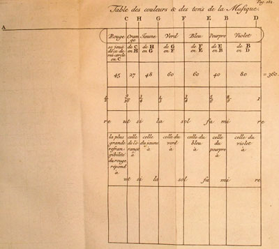 Voltaire illustrated Newton's conception of a shared mathematical basis for music's seven-note diatonic scale and the seven colours of the spectrum in this 'Table des couleurs & des tons de la Musique'
