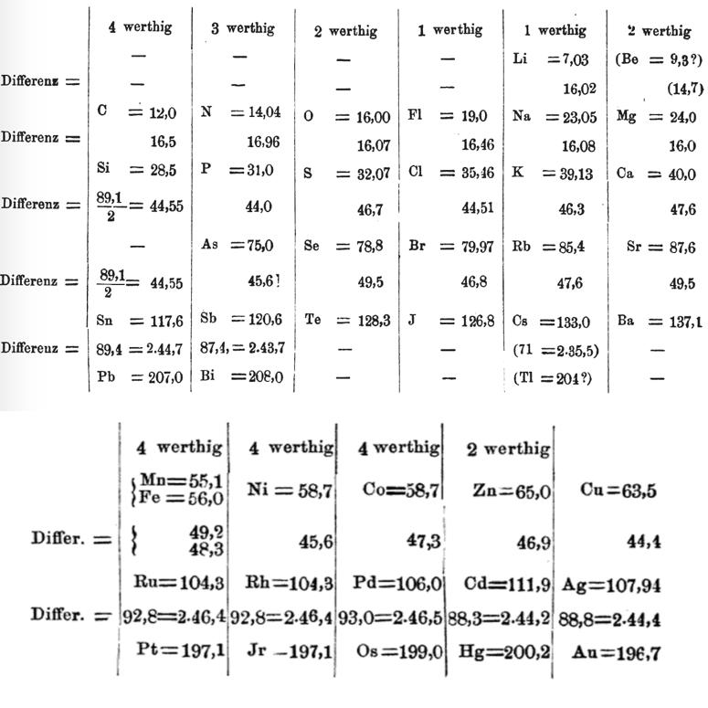 This system which appeared in the first edition of Meyer's textbook Die modernen Theorien der Chemie und ihre Bedeutung für die Chemische Statik (1864).