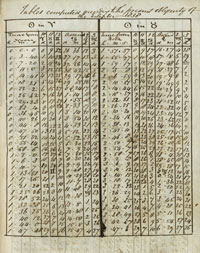An example of one of the handwritten perpetual tables of the celestial houses