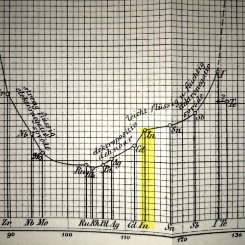 Indium in Meyer's 1870 graph.