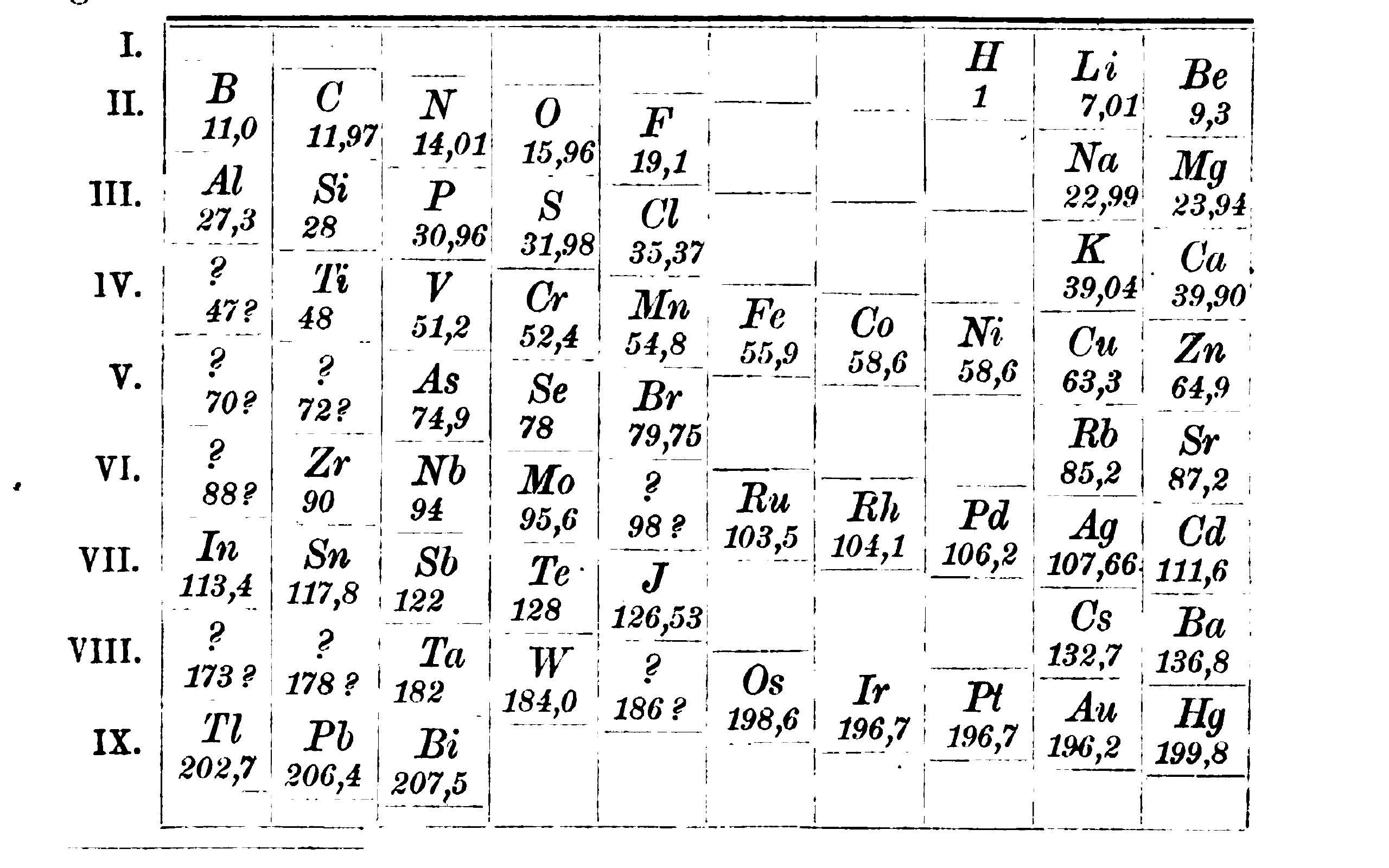 """The tabular system of 1870 from Meyer's """"Die Natur Der Chemischen Elemente Als Function Ihrer Atomgewichte'"""" In Annalen Der Chemie Und Pharmacie, VII. Supplementband., edited by Friedrich Wöhler, Justus Liebig, and Hermann Kopp, (1870, 354–63)."""