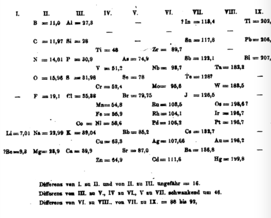 Meyer's spiral table from the second edition of his textbook (1872).